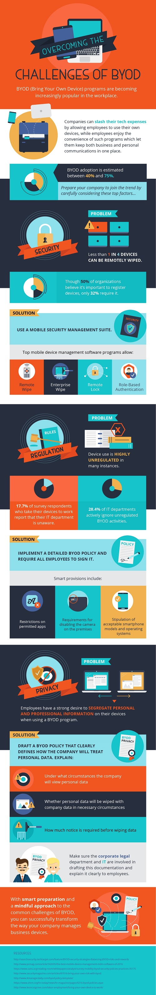 Challenges of BYOD
