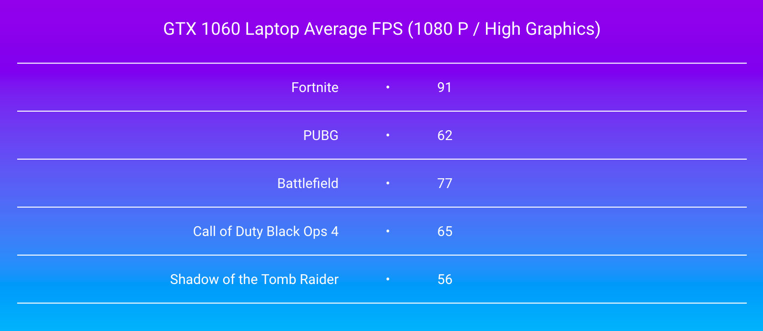 GTX 1060 Laptop Average FPS