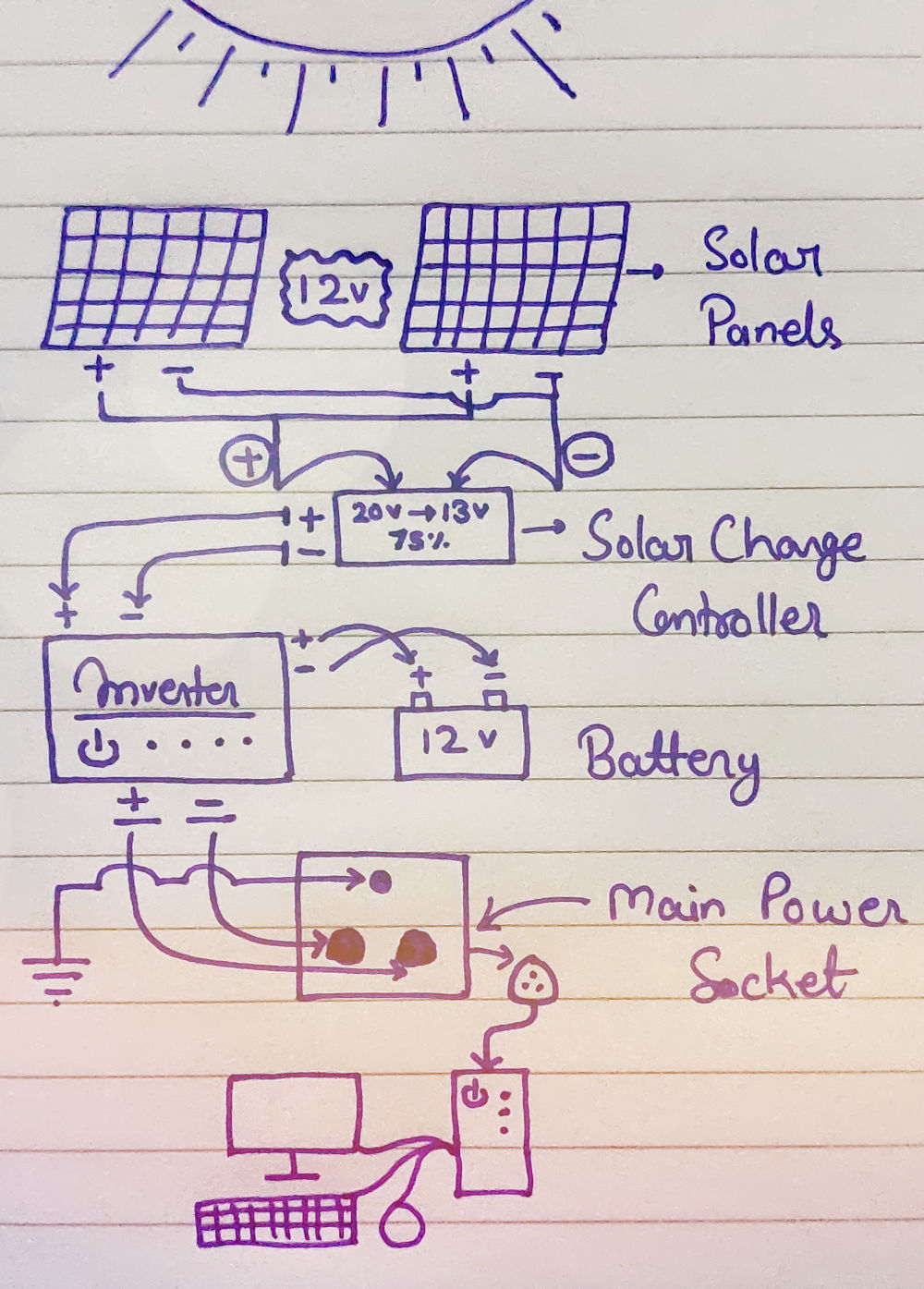 How to Run a Computer on Solar Power