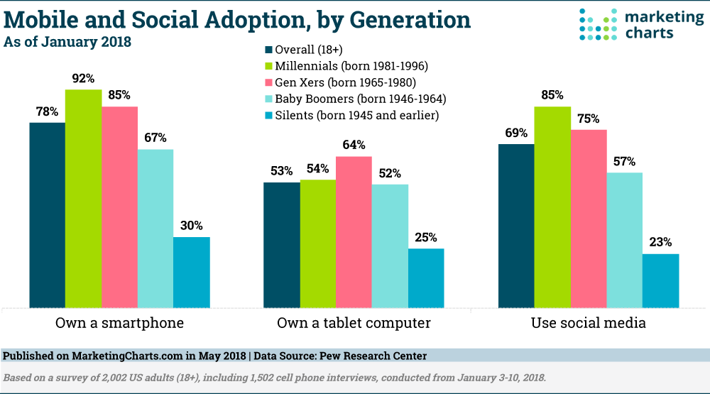 Mobile and Social Adoption