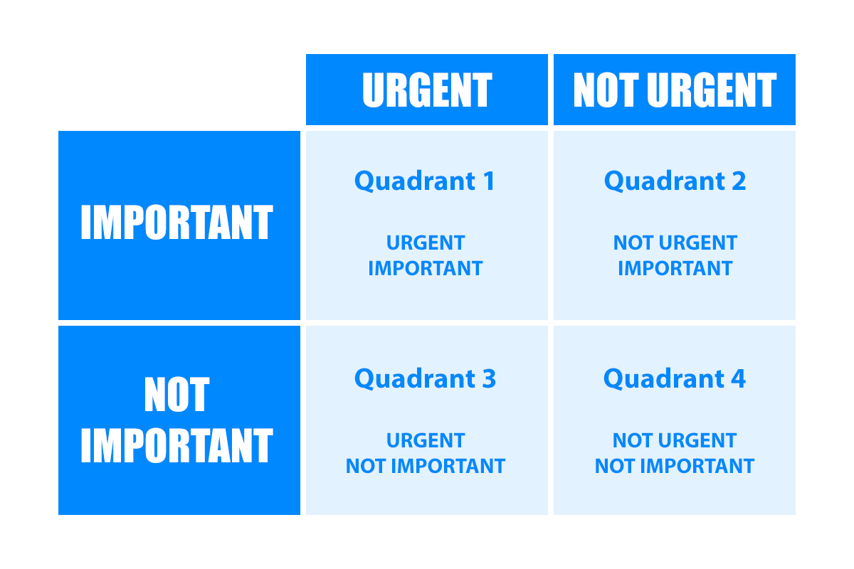 The Four Quadrants of Time Management