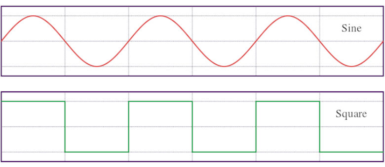 Sine wave vs. Square wave
