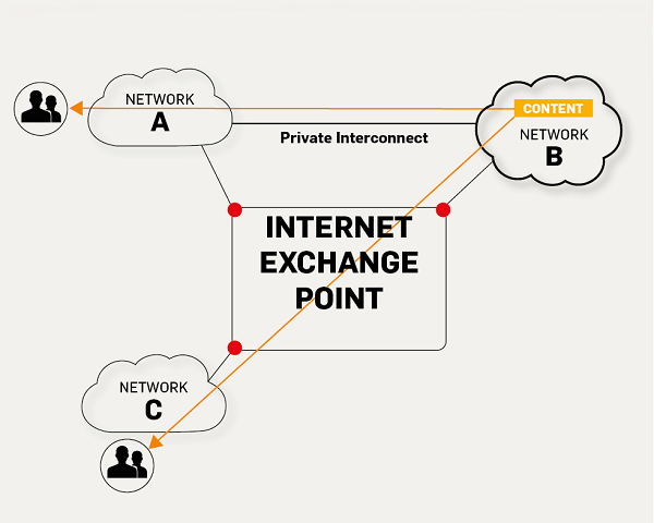 IXP Diagram