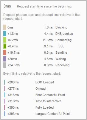 Initial server response time