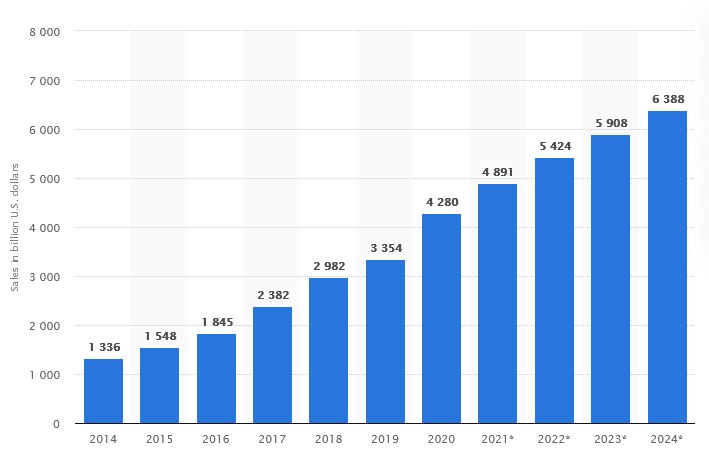 Retail ecommerce sales worldwide from 2014 to 2024